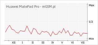 Wykres zmian popularności telefonu Huawei MatePad Pro