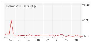 Wykres zmian popularności telefonu Honor V30