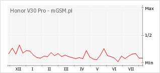 Wykres zmian popularności telefonu Honor V30 Pro