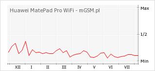 Wykres zmian popularności telefonu Huawei MatePad Pro WiFi