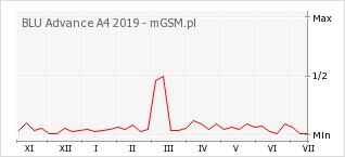 Wykres zmian popularności telefonu BLU Advance A4 2019