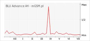 Wykres zmian popularności telefonu BLU Advance A4