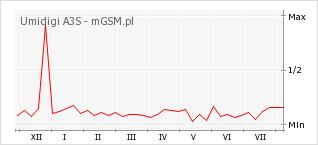 Wykres zmian popularności telefonu Umidigi A3S
