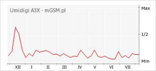 Wykres zmian popularności telefonu Umidigi A3X