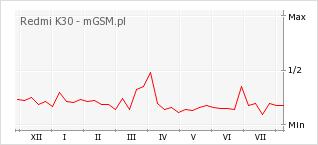 Wykres zmian popularności telefonu Redmi K30