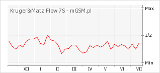 Wykres zmian popularności telefonu Kruger&Matz Flow 7S