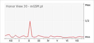 Wykres zmian popularności telefonu Honor View 30