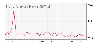 Wykres zmian popularności telefonu Honor View 30 Pro