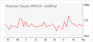 Wykres zmian popularności telefonu MaxCom Classic MM139
