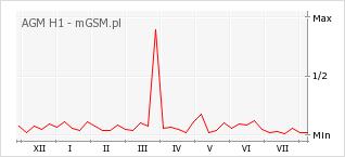 Wykres zmian popularności telefonu AGM H1