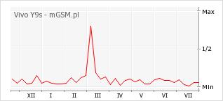 Wykres zmian popularności telefonu Vivo Y9s