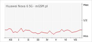 Wykres zmian popularności telefonu Huawei Nova 6 5G