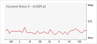 Wykres zmian popularności telefonu Huawei Nova 6