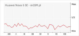 Wykres zmian popularności telefonu Huawei Nova 6 SE