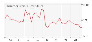 Wykres zmian popularności telefonu Hammer Iron 3