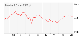 Wykres zmian popularności telefonu Nokia 2.3