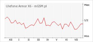 Wykres zmian popularności telefonu Ulefone Armor X6