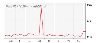 Wykres zmian popularności telefonu Vivo V17 V1948F