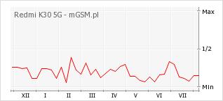 Wykres zmian popularności telefonu Redmi K30 5G