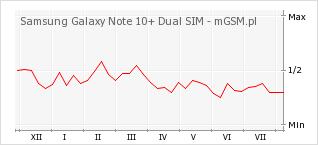 Wykres zmian popularności telefonu Samsung Galaxy Note 10+ Dual SIM