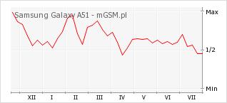 Wykres zmian popularności telefonu Samsung Galaxy A51