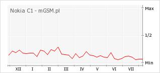 Wykres zmian popularności telefonu Nokia C1