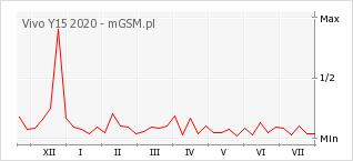 Wykres zmian popularności telefonu Vivo Y15 2020