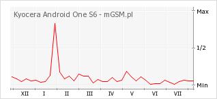 Wykres zmian popularności telefonu Kyocera Android One S6