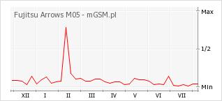 Wykres zmian popularności telefonu Fujitsu Arrows M05