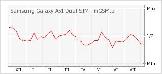 Wykres zmian popularności telefonu Samsung Galaxy A51 Dual SIM