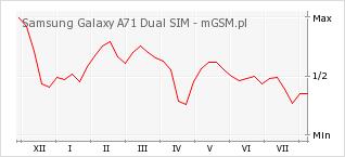 Wykres zmian popularności telefonu Samsung Galaxy A71 Dual SIM