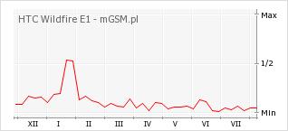 Wykres zmian popularności telefonu HTC Wildfire E1