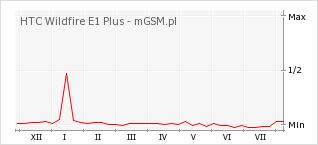 Wykres zmian popularności telefonu HTC Wildfire E1 Plus