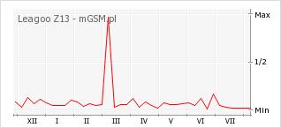 Wykres zmian popularności telefonu Leagoo Z13
