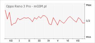 Wykres zmian popularności telefonu Oppo Reno 3 Pro