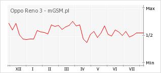 Wykres zmian popularności telefonu Oppo Reno 3