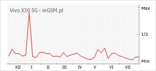 Wykres zmian popularności telefonu Vivo X30 5G