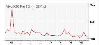 Wykres zmian popularności telefonu Vivo X30 Pro 5G