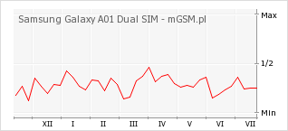 Wykres zmian popularności telefonu Samsung Galaxy A01 Dual SIM