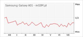 Wykres zmian popularności telefonu Samsung Galaxy A01