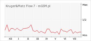 Wykres zmian popularności telefonu Kruger&Matz Flow 7