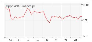 Wykres zmian popularności telefonu Oppo A91