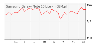 Wykres zmian popularności telefonu Samsung Galaxy Note 10 Lite