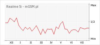 Wykres zmian popularności telefonu Realme 5i
