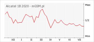 Wykres zmian popularności telefonu Alcatel 1B 2020