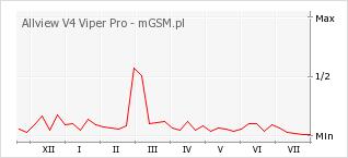 Wykres zmian popularności telefonu Allview V4 Viper Pro