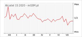 Wykres zmian popularności telefonu Alcatel 1S 2020