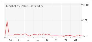 Wykres zmian popularności telefonu Alcatel 1V 2020