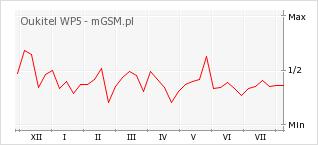 Wykres zmian popularności telefonu Oukitel WP5