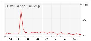 Wykres zmian popularności telefonu LG W10 Alpha